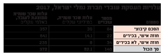 עלויות העסקת עובדי חברת נמלי ישראל, 2017
