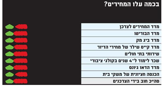 מדד המחירים