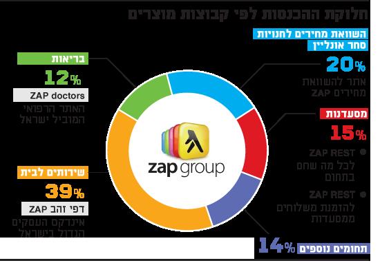 חלוקת ההכנסות לפי קבוצות מוצרים