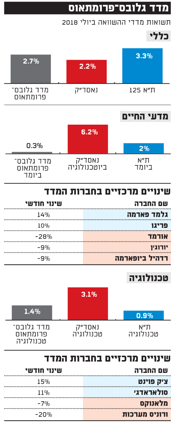 מדד גלובס פרומתאוס