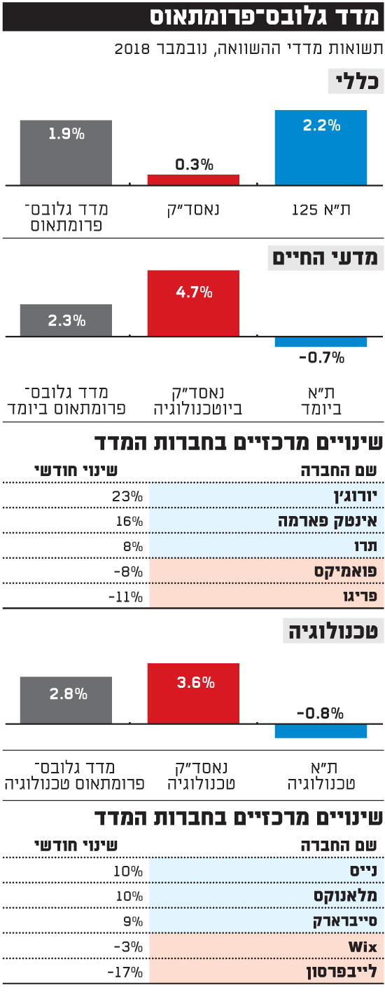 מדד גלובס-פרומתאוס