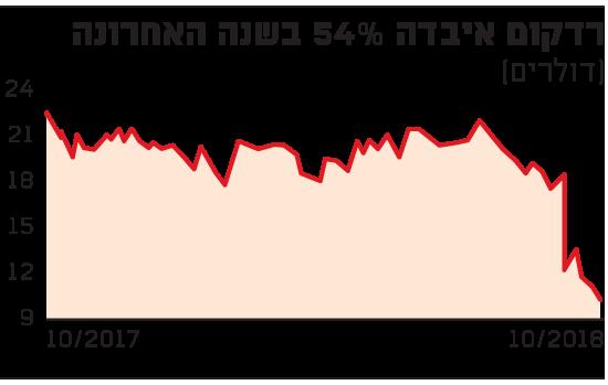 רדקום איבדה 54% בשנה האחרונה