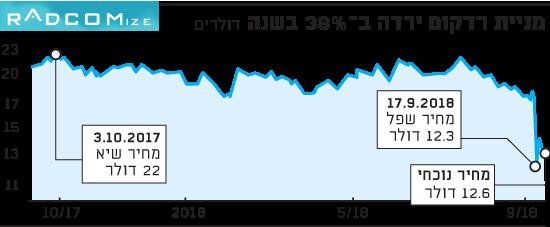 מניית רדקום ירדה ב-38% השנה