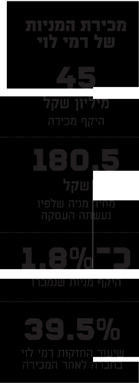 מכירת המניות של רמי לוי