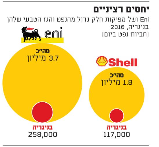 יחסים רציניים-נפט וגז טבעי