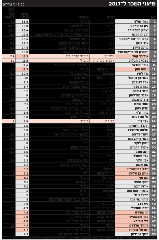 שיאני השכר ל-2017