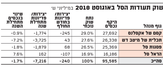 שוק תעודות הסל באוגוסט 2018