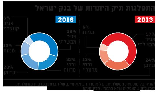התפלגות תיק היתרות של בנק ישראל