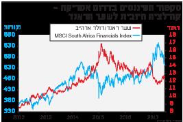 סקטו הפיננסים בדרום אפריקה