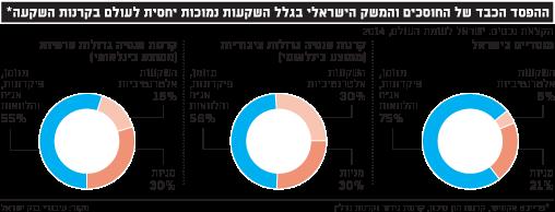 ההפסד הכבד של החוסכים והמשק הישראלי בגלל השקעות נמוכות יחסית לעולם בקרנות השקעה
