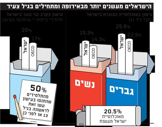 הישראלים מעשנים