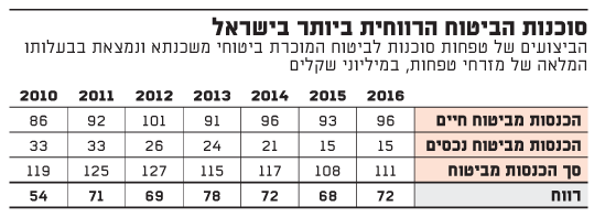 סוכנות הביטוח הרווחית ביותר בישראל