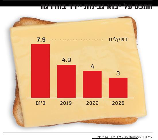 המכס על יבוא גבינות יירד בהדרגה