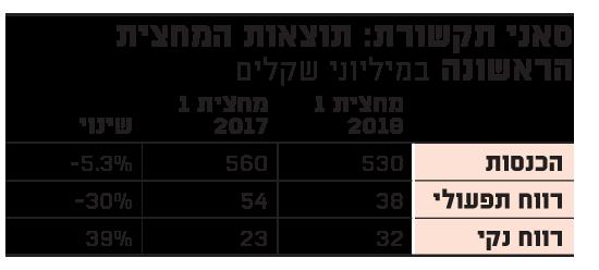 סאני תקשורת: תוצאות המחצית