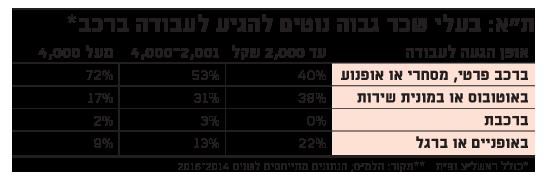 תל אביב: בעלי שכר גבוה נוטים להגיע לעבודה ברכב