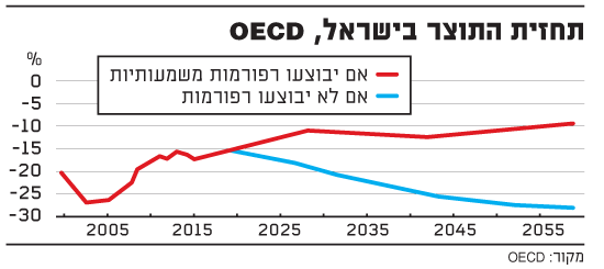 תחזית התוצר בישראל