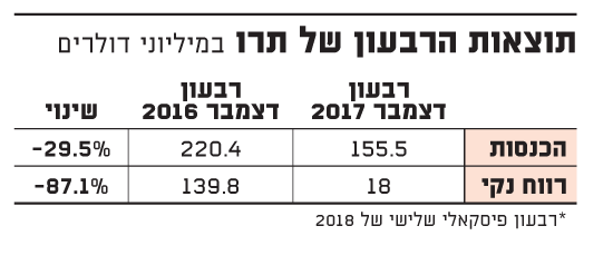תוצאות הרבעון של תרו.indd 8.2.17