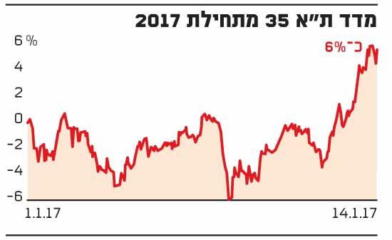מדד תל אביב 35