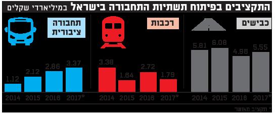 התקציבים בפיתוח תשתיות התחבורה בישראל