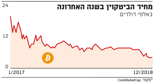 נחיר הביטקוין בשנה האחרונה / מקור: CoinMarkerCap