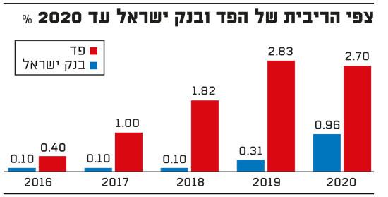 צפי הריבית של הפד ובנק ישראל עד 2020
