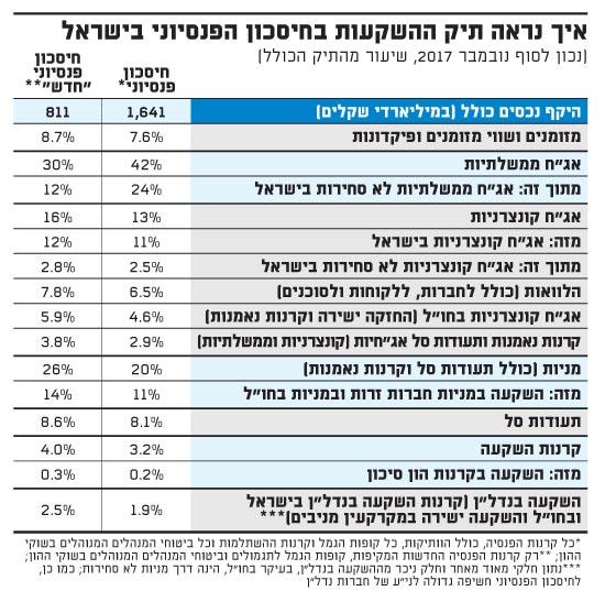 איך נראה תיק ההשקעות בחיסכון הפנסיוני בישראל