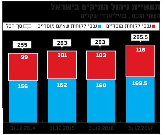 תעשיית ניהול התיקים בישראל