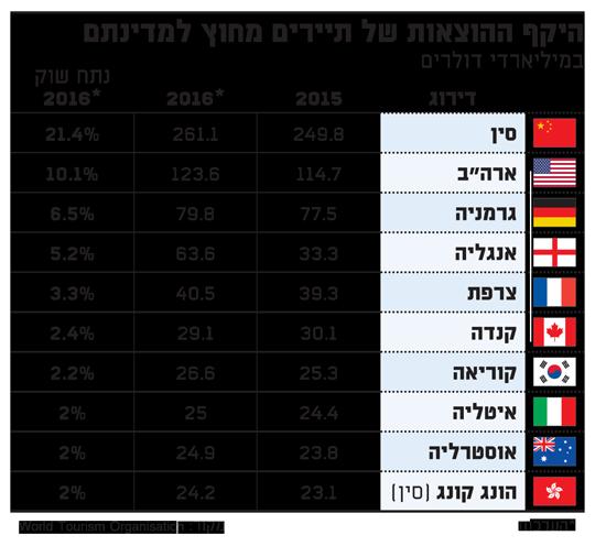 היקף ההוצאות של תיירים מחוץ למדינתם