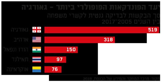 יעד הפונדקאות הפופולרי ביותר - גאורגיה/ מקור: מרכז המחקר והמידע של הכנסת, 2018