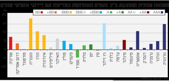 תשואה שנתית ממוצעת ב-3 השנים האחרונות במדינות עם דירוגי אשראי שונים