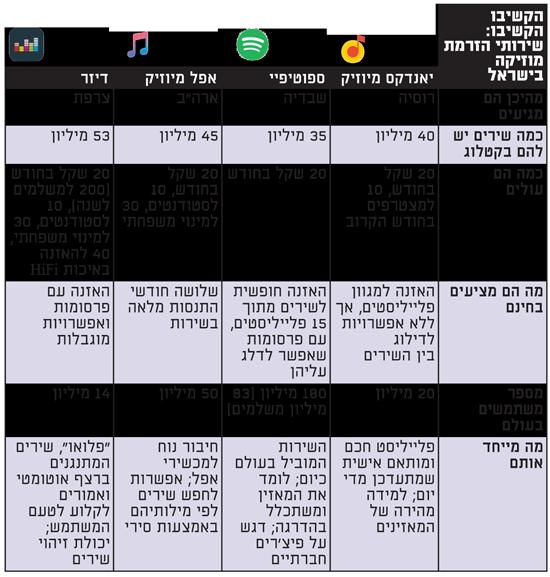 הקשיבו הקשיבו: שירותי הזרמת מוזיקה בישראל