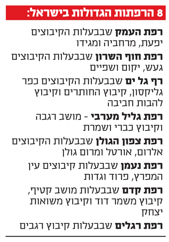8 הרפתות הגדולות בישראל: