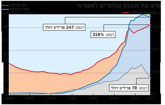 שיא של חובות עולמיים לאשראי