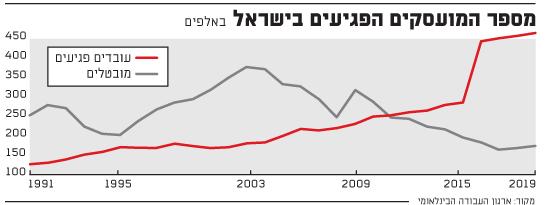 מספר המועסקים הפגיעים בישראל