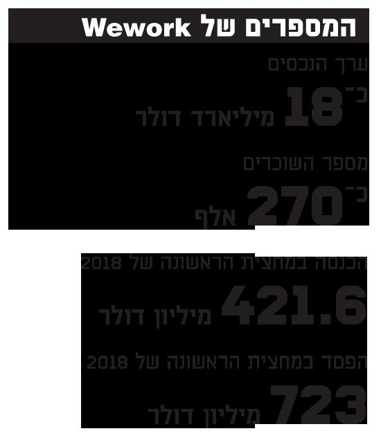 המספרים של WeWork