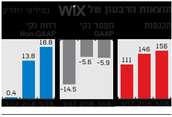 תוצאות הרבעון של WIX