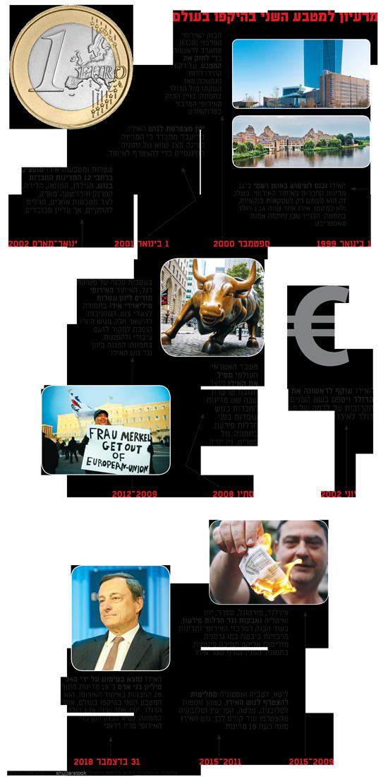 מרעיון למטבע השני בהיקפו בעולם