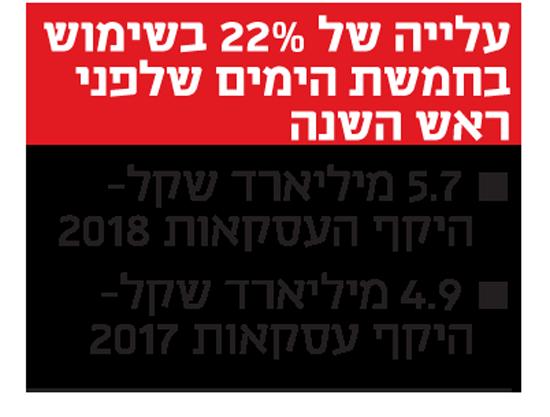 עלייה של 22% בשימוש בחמשת הימים שלפני ראש השנה
