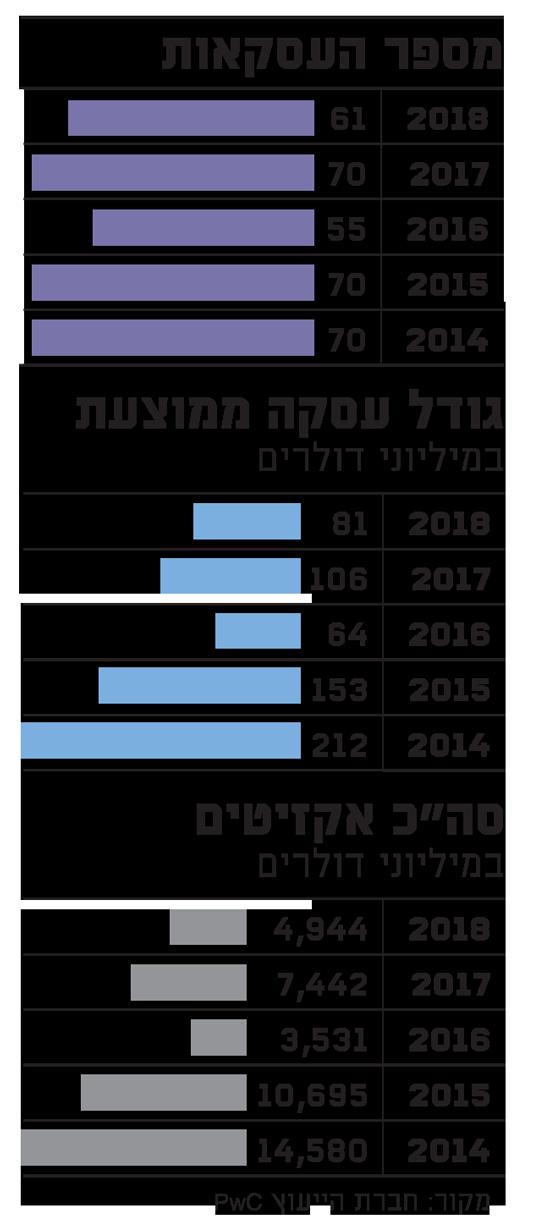 מספר העסקאות