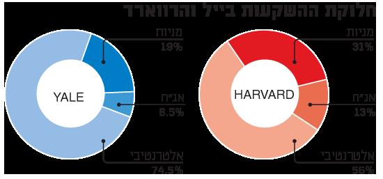 חלוקת ההשקעות בייל והרווארד