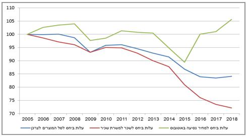 התפתחות העלות של רכב פרטי ואחזקתו על פי מדד המחירים לצרכן, 2005 עד 2018