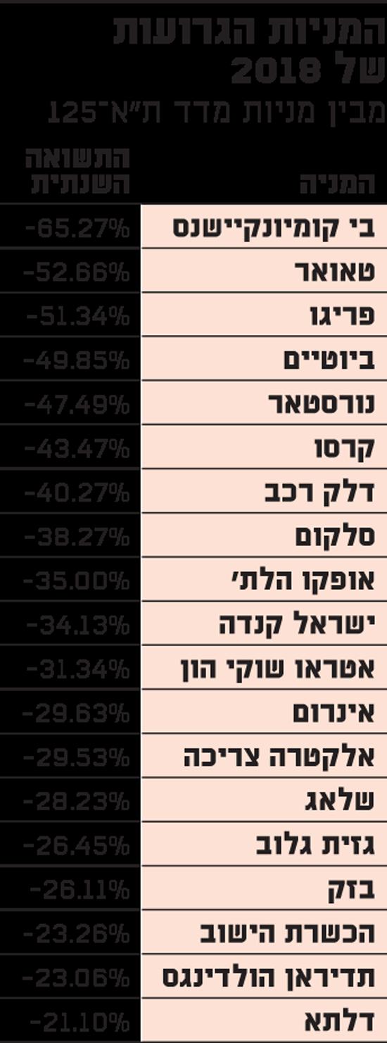 המניות הגרועות של 2018