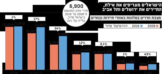הישראלים מעדיפים את אילת
