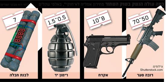 כמה עולה הנשק בשוק השחור