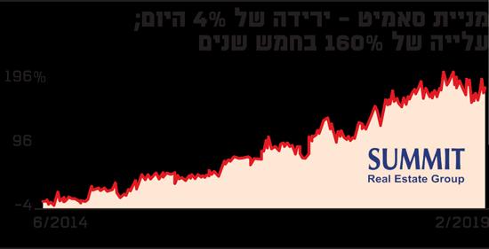 מניית סאמיט - ירידה של 4% היום: עלייה של 160% בחמש שנים