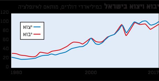 יבוא ויצוא בישראל