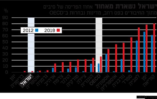 ישראל נשארת מאחור-