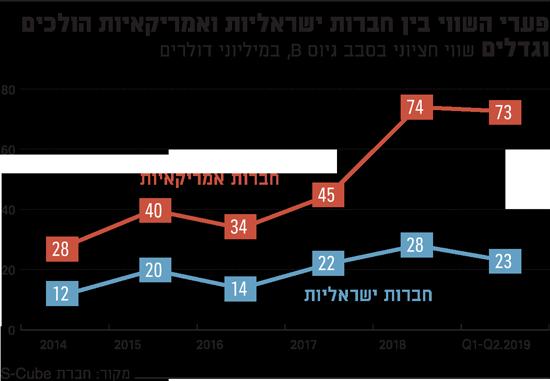 פערי השווי בין חברות ישראליות ואמריקאיות הולכים וגדלים