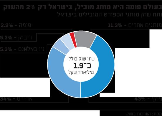 בעולם פומה היא מותג מוביל, בישראל רק 2% מהשוק