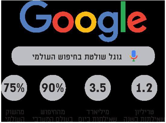 גוגל שולטת בחיפוש העולמי